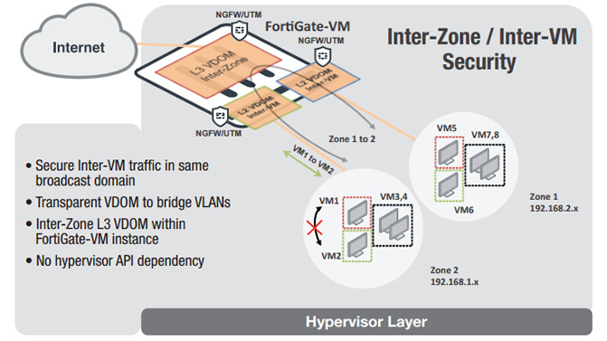 FortiGate Virtual Appliances