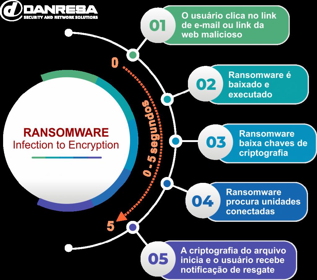 info-ransoware-danresa